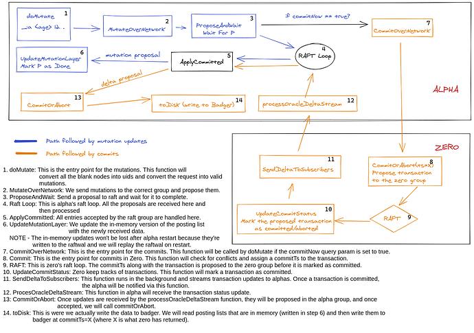 dgraph-mutation-commit