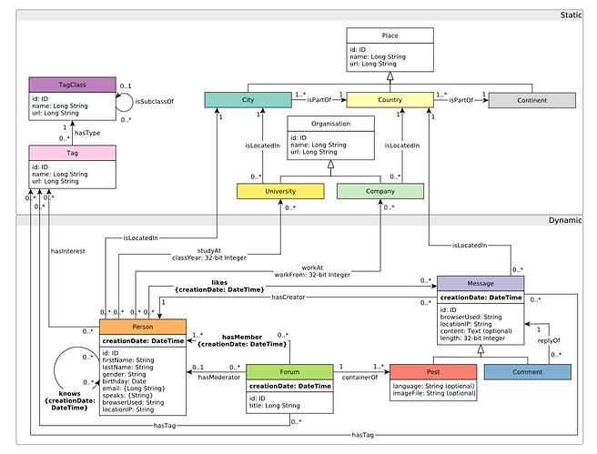 LDBC SNB Schema
