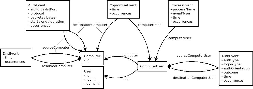 Graph Schema